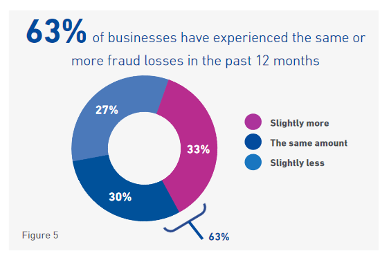 Fraud business increase How to Reduce Fraud and Chargebacks on Your Store